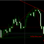 second May AUD/USD Foreign exchange Signal